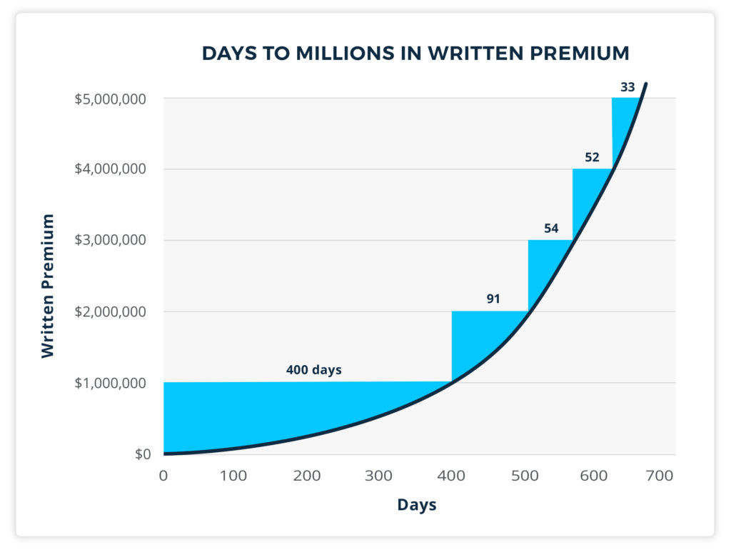 Days to millions