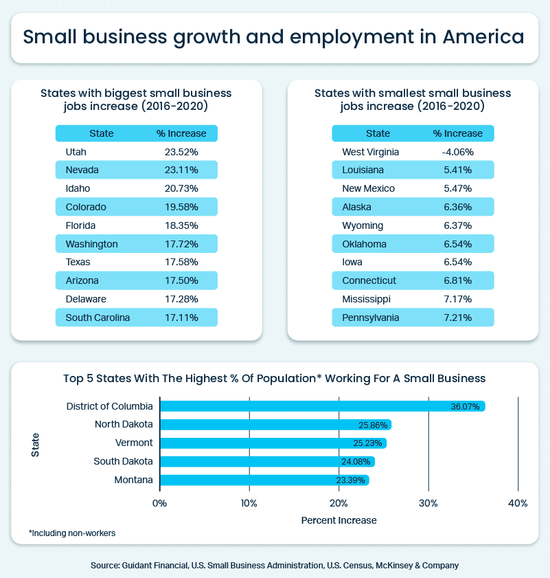 Small business growth and employment by state