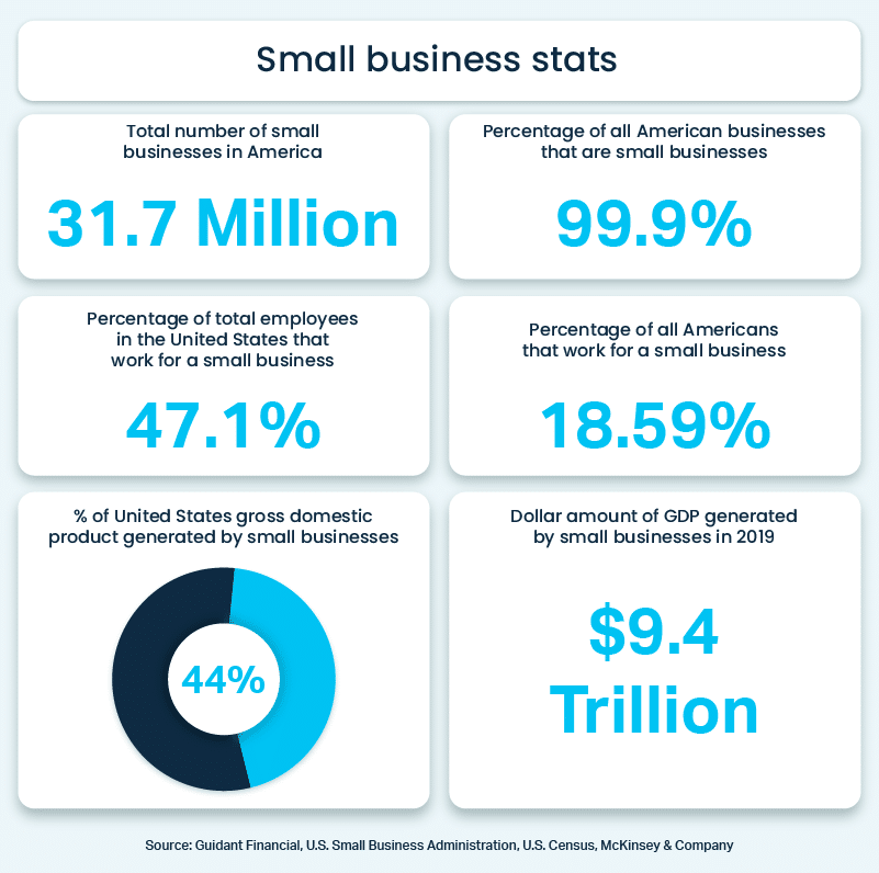 US small business stats infographic