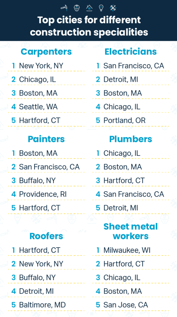 Charts ranking the best cities for different kinds of construction workers