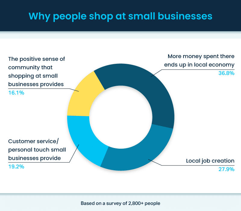 Chart of why people shop at small businesses