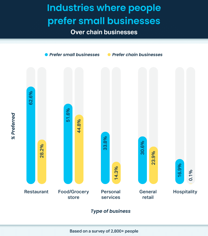 Industries where people prefer small businesses