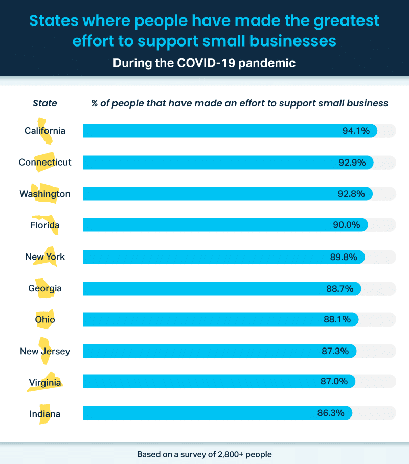 States where people have made the greatest effort to support small businesses during the COVID-19 pandemic