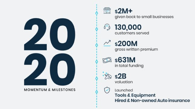 Momentum & milestones: How we're helping small businesses thrive
