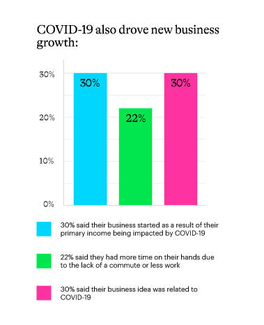 Covid19 impact on business growth chart
