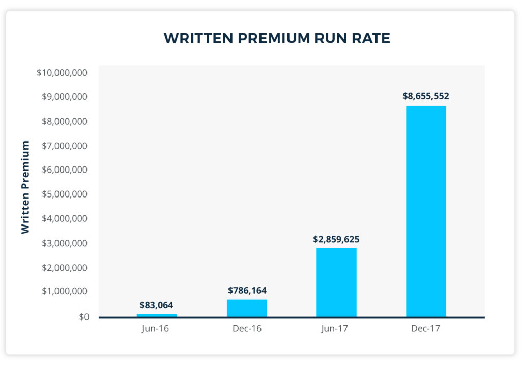 written premium run rate