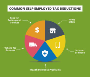 8 Amazing 1099 Independent Contractor Tax Deductions | Next