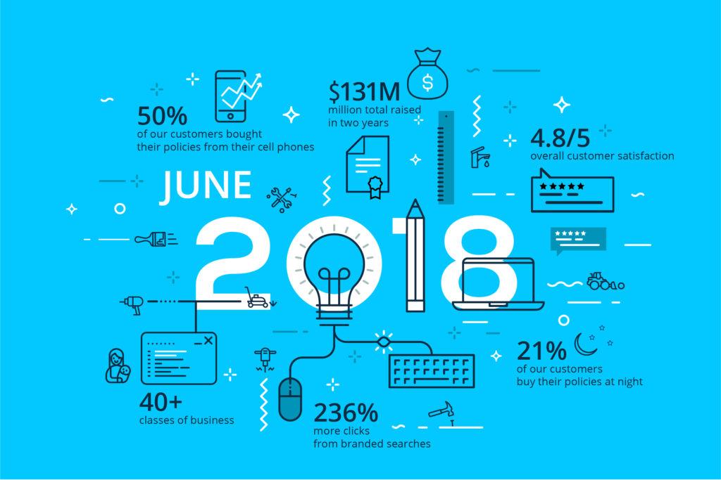 2018 H1 Next Insurance